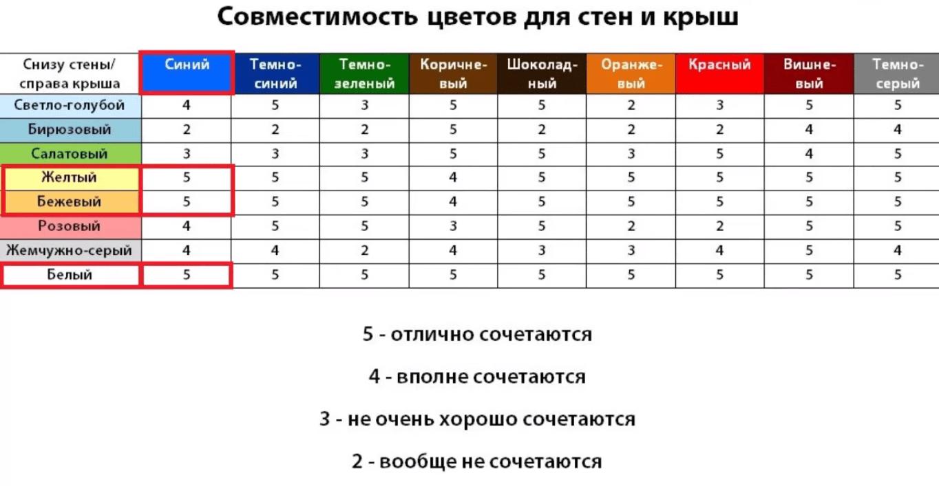 Таблиця кольорів даху черепиці