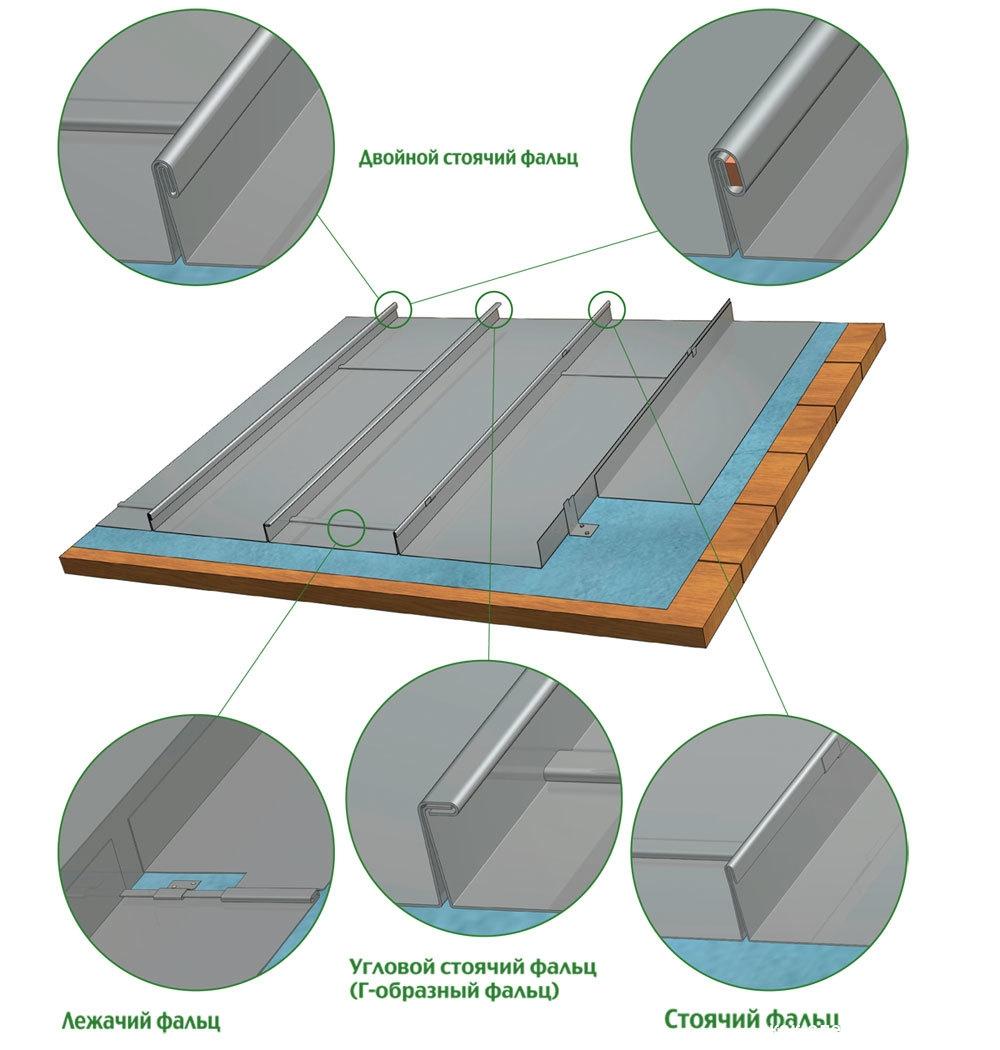 Пристрій фальцевої покрівлі по типу швів